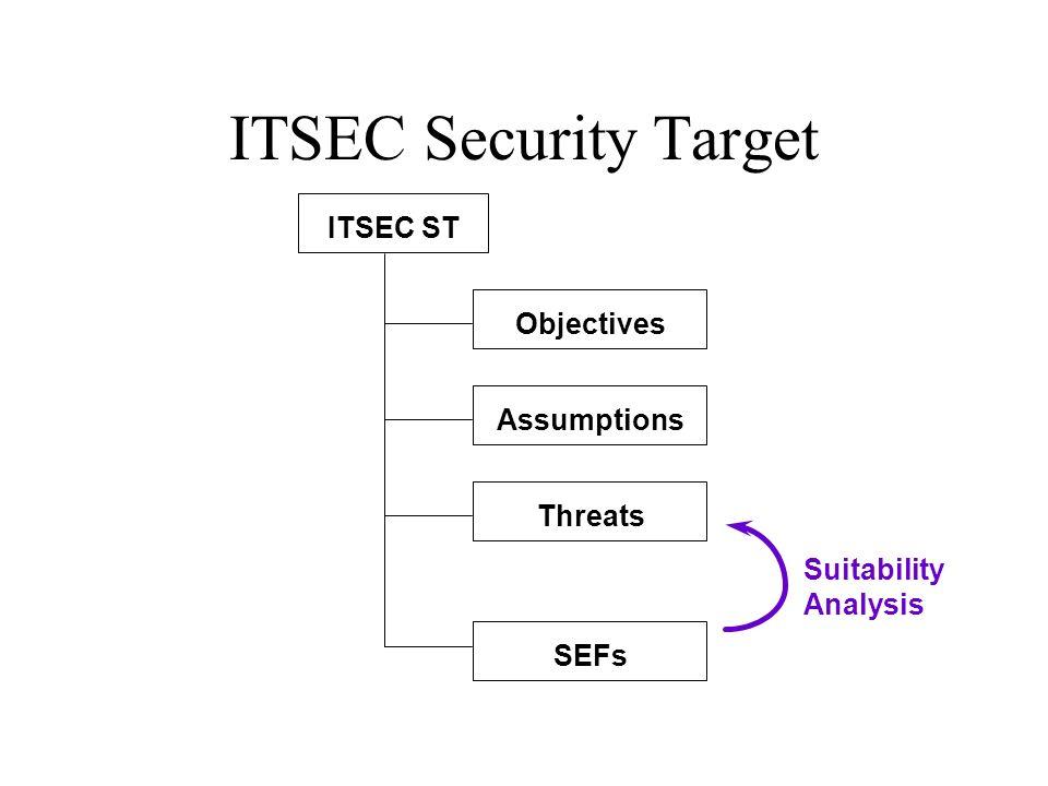 ITSEC Security Target Objectives Assumptions Threats SEFs ITSEC ST Suitability Analysis