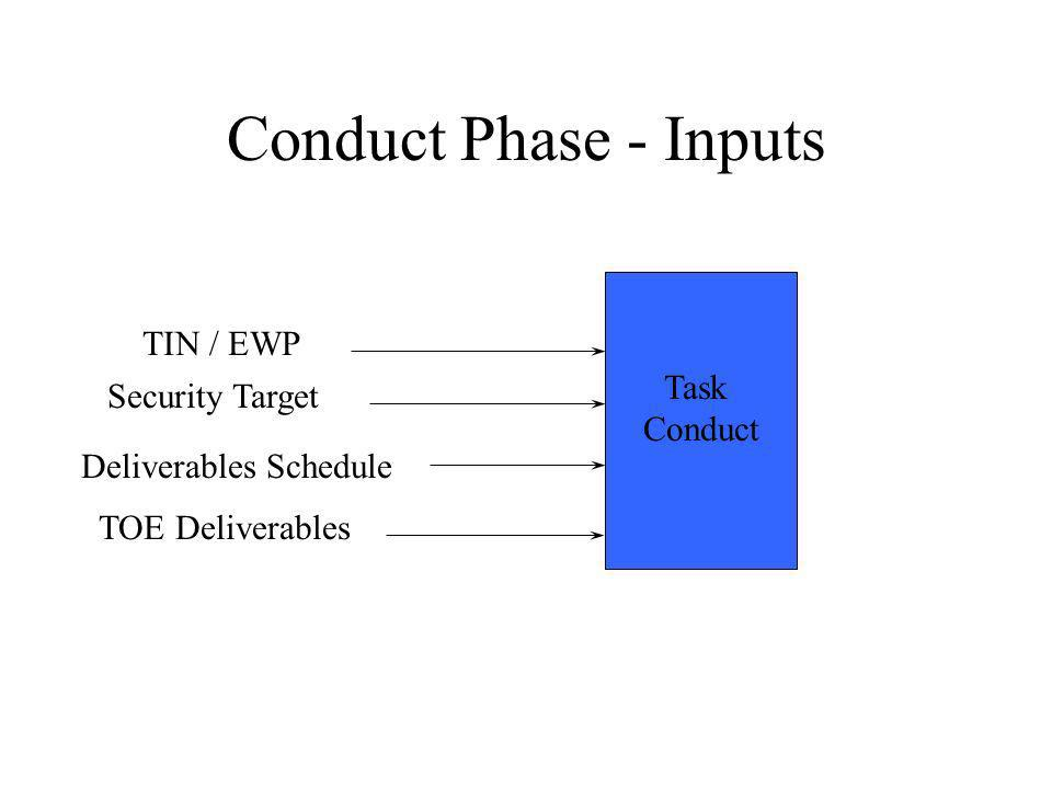 Conduct Phase - Inputs Task Conduct TIN / EWP TOE Deliverables Security Target Deliverables Schedule