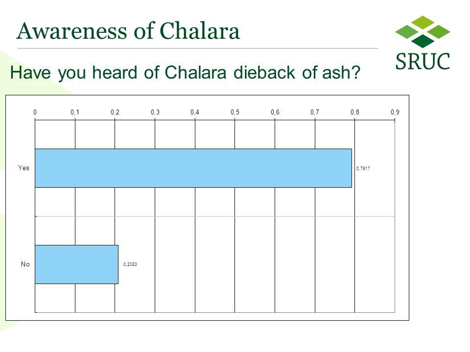 19 Awareness of Chalara Have you heard of Chalara dieback of ash