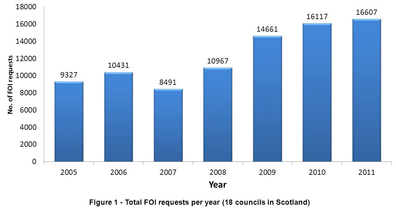 Figure 1 - Total FOI requests per year (18 councils in Scotland)