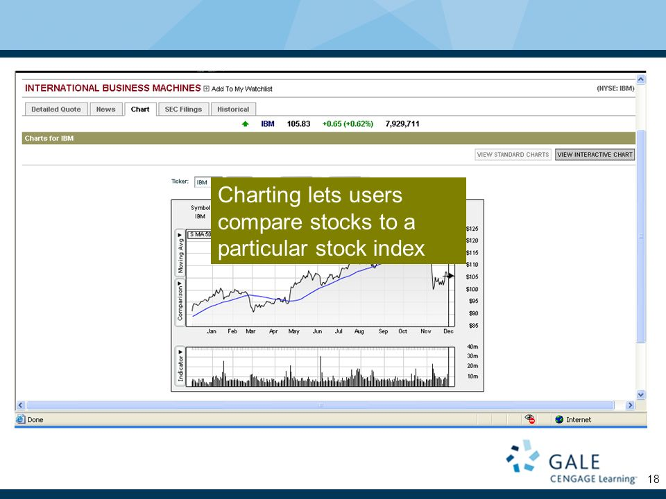 18 Charting lets users compare stocks to a particular stock index