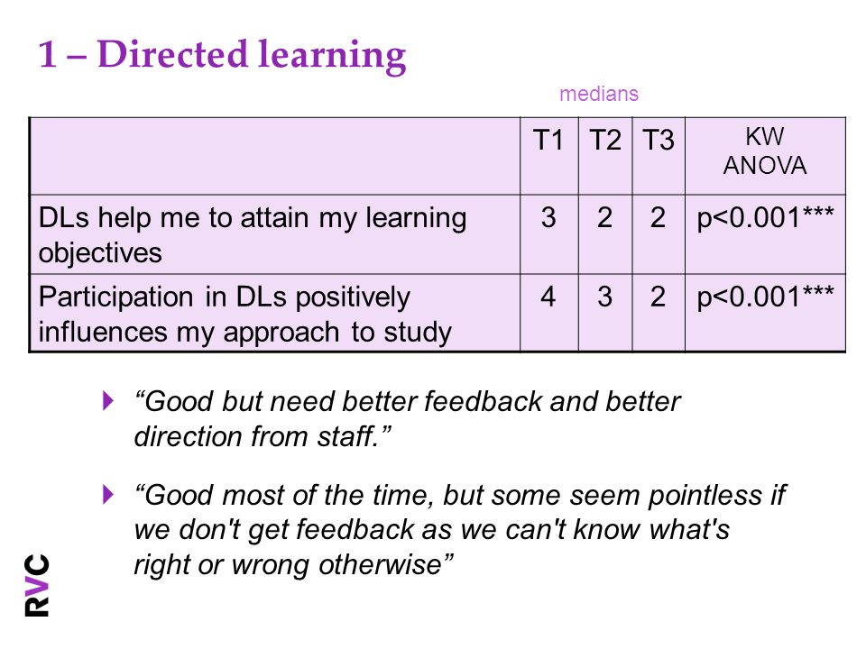 1 – Directed learning Good but need better feedback and better direction from staff.