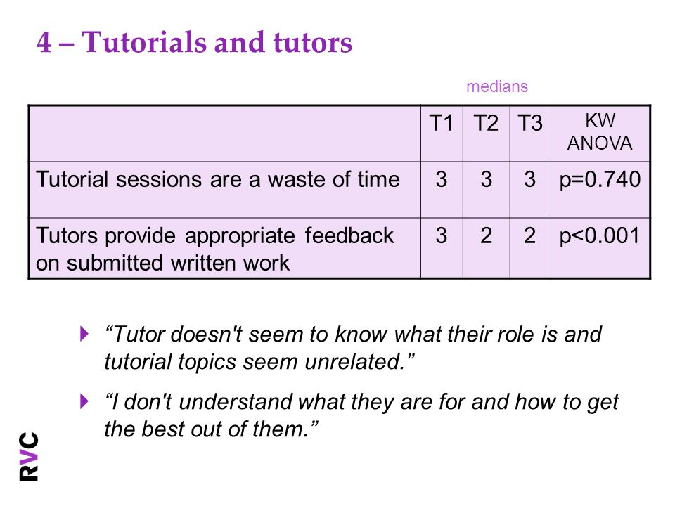4 – Tutorials and tutors Tutor doesn't seem to know what their role is and tutorial topics seem unrelated. I don't understand what they are for and ho