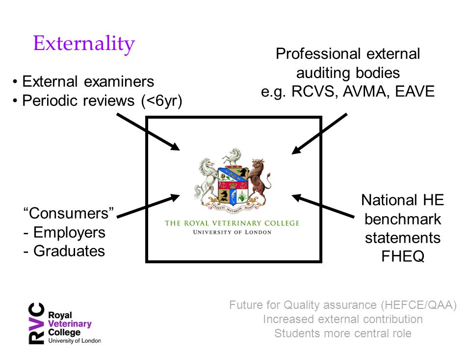 Externality National HE benchmark statements FHEQ Professional external auditing bodies e.g. RCVS, AVMA, EAVE External examiners Periodic reviews (<6y