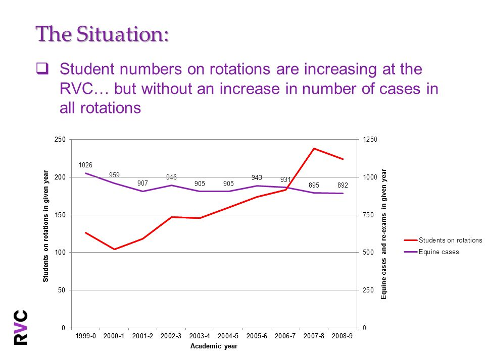 Student numbers on rotations are increasing at the RVC… but without an increase in number of cases in all rotations The Situation: