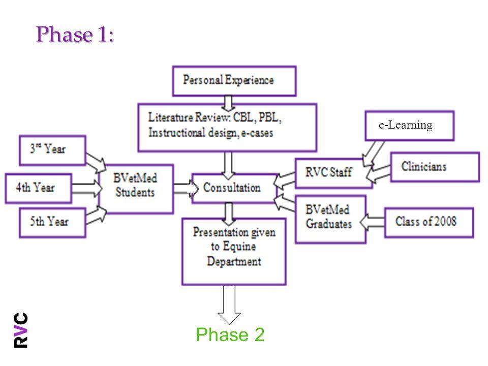 Phase 2: Phase 3 e-Learning