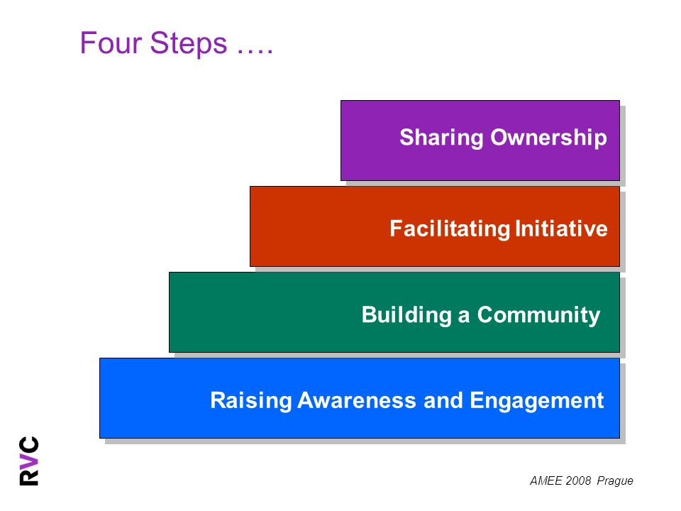 AMEE 2008 Prague Four Steps …. Raising Awareness and Engagement Building a Community Facilitating Initiative Sharing Ownership