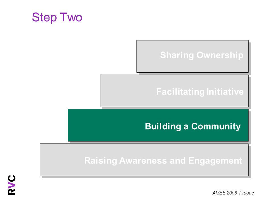 AMEE 2008 Prague Step Two Raising Awareness and Engagement Building a Community Facilitating Initiative Sharing Ownership