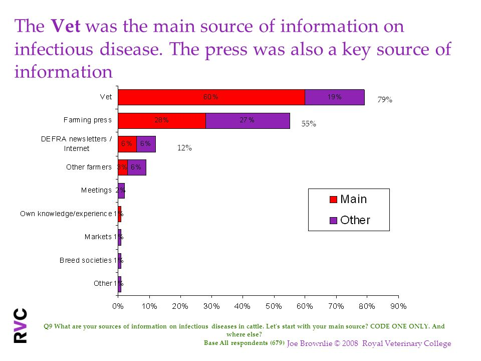 The Vet was the main source of information on infectious disease. The press was also a key source of information Q9 What are your sources of informati