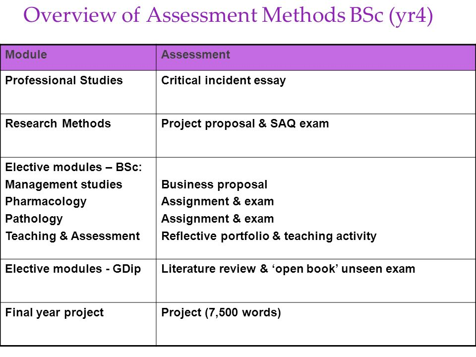 Overview of Assessment Methods BSc (yr4) ModuleAssessment Professional StudiesCritical incident essay Research MethodsProject proposal & SAQ exam Elec