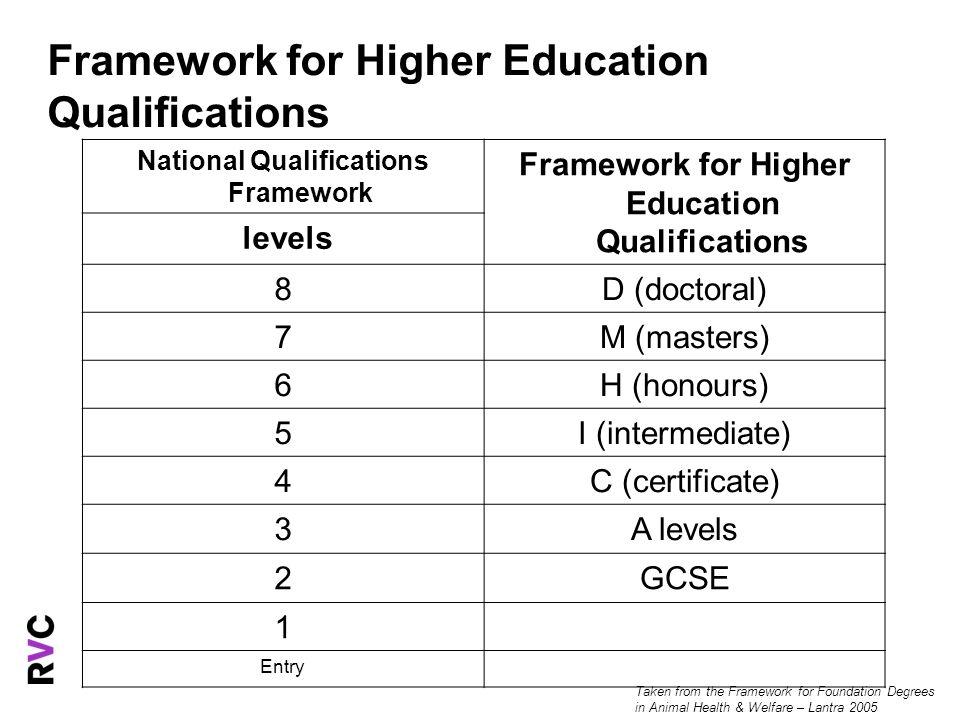 National Qualifications Framework Framework for Higher Education Qualifications levels 8D (doctoral) 7M (masters) 6H (honours) 5I (intermediate) 4C (c