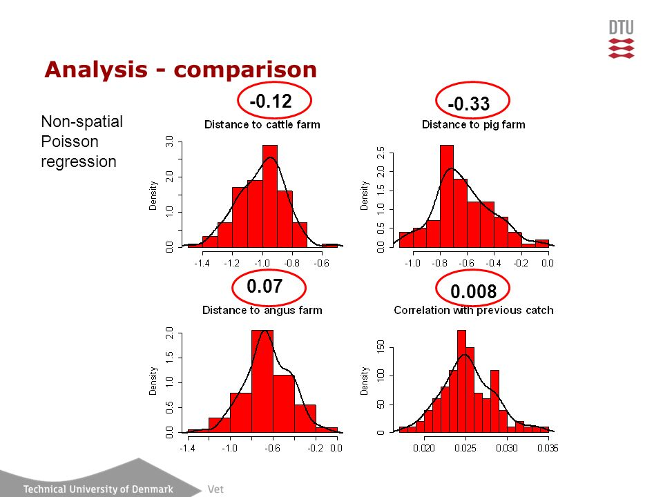 Analysis - comparison -0.12 -0.33 0.07 0.008 Non-spatial Poisson regression