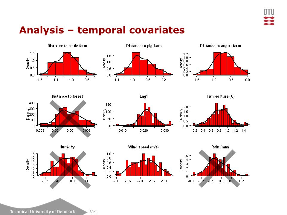 Analysis – temporal covariates