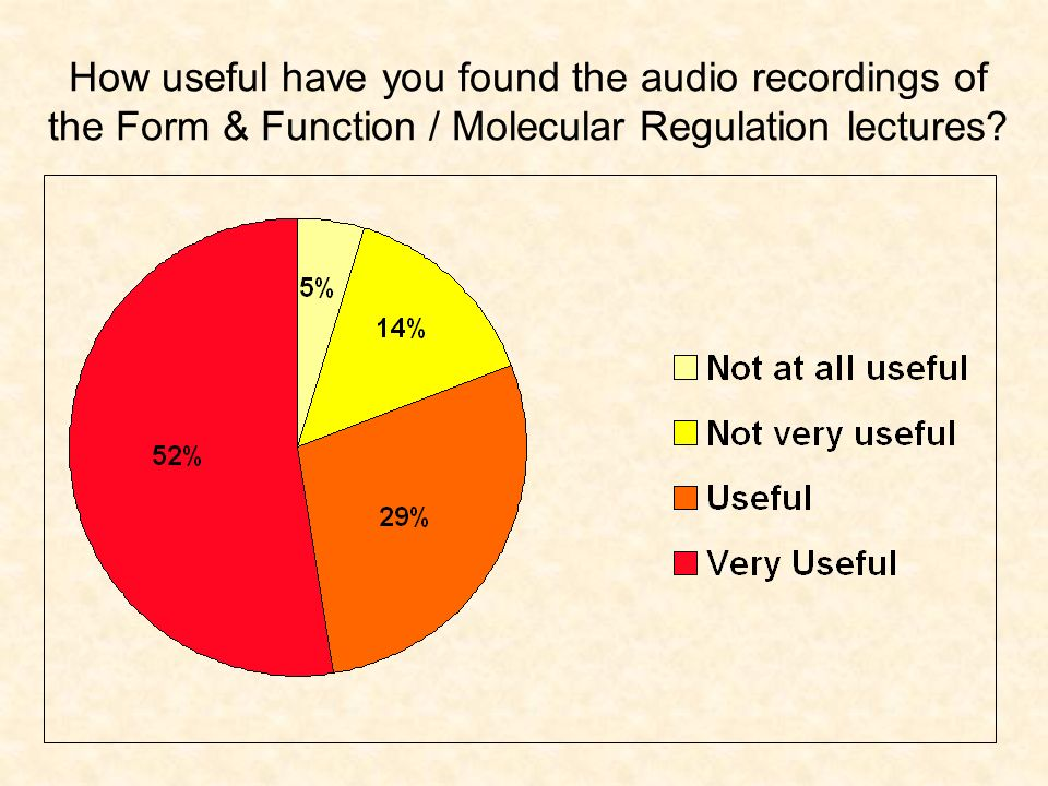 How useful have you found the audio recordings of the Form & Function / Molecular Regulation lectures