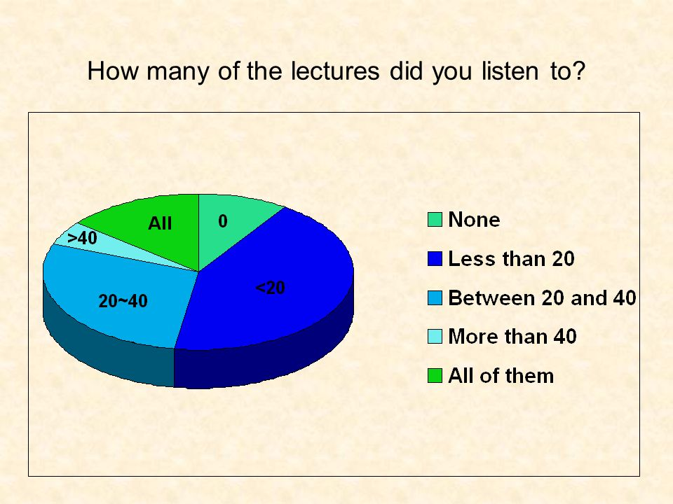How did you listen to the lectures?