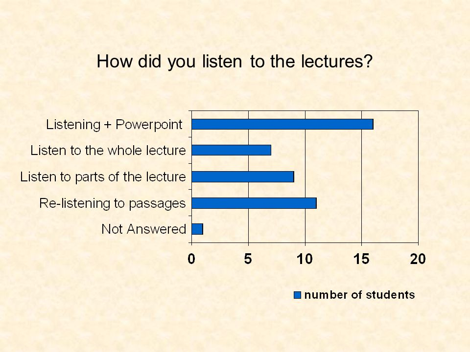 How did you listen to the lectures