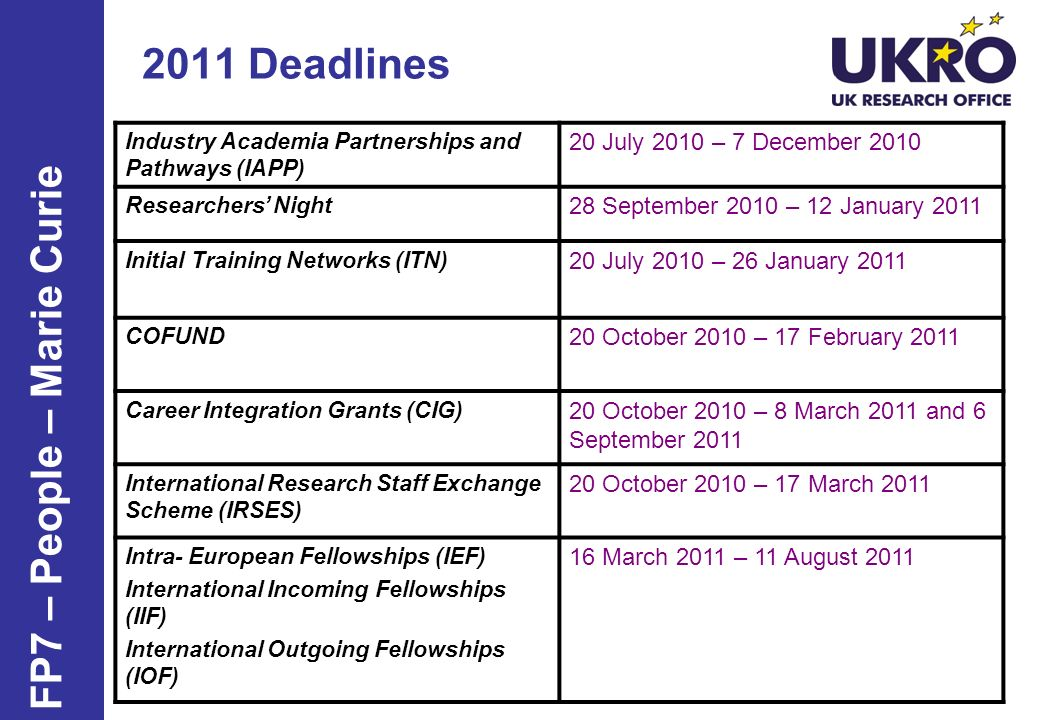 ITNs – 2011 call info Publication date: 20 July 2010 Call deadline: 26 January 2011 Indicative budget: 318.41 million Indicative timetable: Results expected 4 months after deadline Grants agreement signature from 9 months after deadline FP7 – Marie Curie - ITN