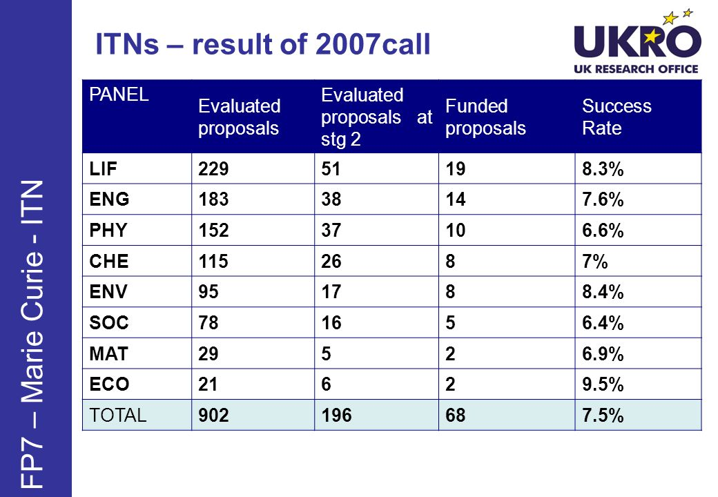 ITNs – results of 2008 call Evaluated proposals Funded proposals Success RateReserve list LIF2643011.4%4 ENG1852111.4%4 PHY114119.6%3 CHE8589.4%3 ENV108109.3%3 SOC901011%3 MAT1915.3%1 ECO2114.8%2 TOTAL8869210.4%23 FP7 – Marie Curie - ITN