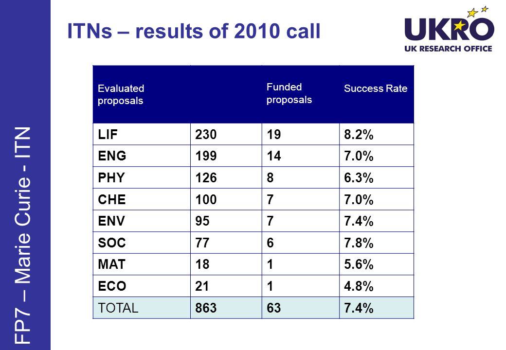 ITNs – 2010 results overview 63 projects on main list FP7 – Marie Curie - ITN OverallUK Total number of coordinators 857182 Funded coordinators 63 (7.4%) 13 (7.1%) Total applicants77251104 Funded applicants 574 (7.4%) 87 (7.9%)