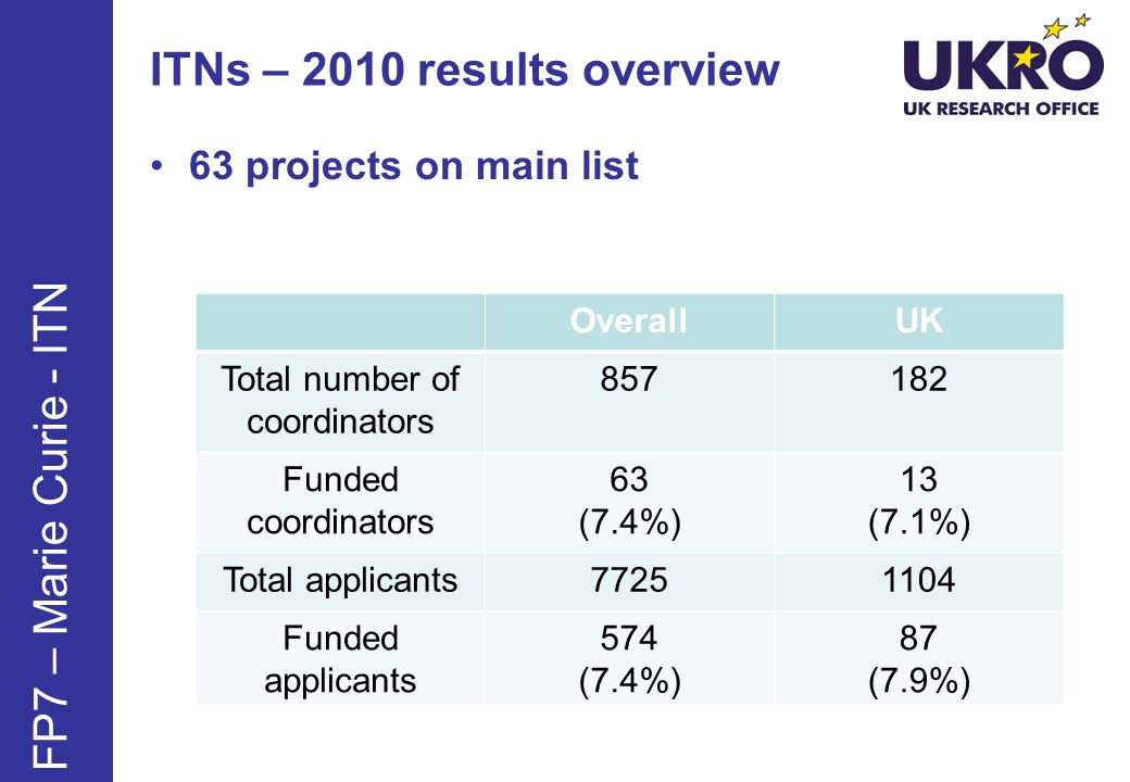 http://www.ukro.ac.uk Examples of a funded ITN proposal