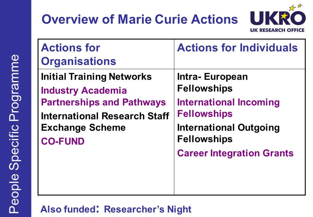 Overview of Marie Curie Actions People Specific Programme Actions for Organisations Actions for Individuals Initial Training Networks Industry Academi