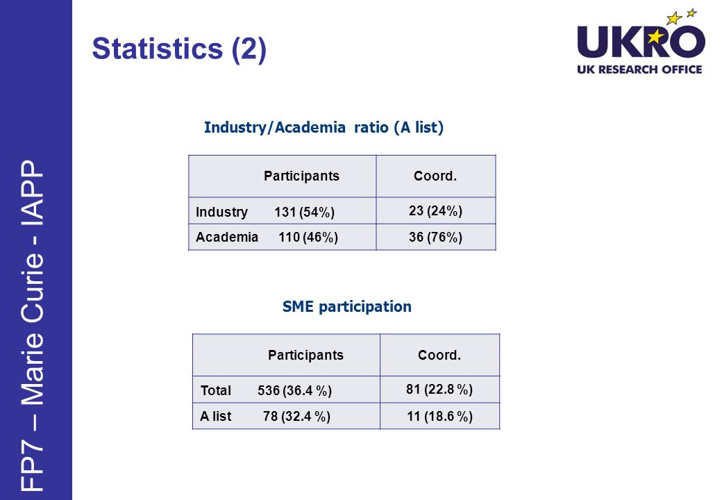 Industry/Academia ratio (A list) ParticipantsCoord. Industry 131 (54%) 23 (24%) Academia 110 (46%)36 (76%) SME participation ParticipantsCoord. Total