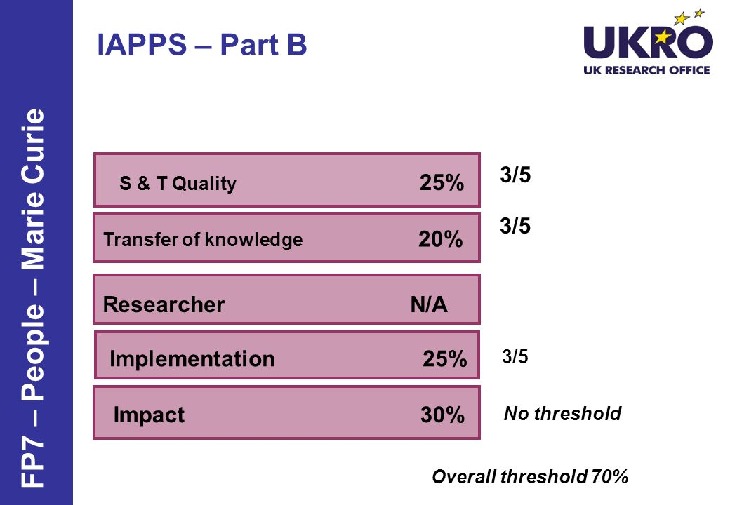 IAPPS – Part B Transfer of knowledge 20% S & T Quality 25% Researcher N/A Implementation 25% Impact 30% FP7 – People – Marie Curie 3/5 No threshold Ov