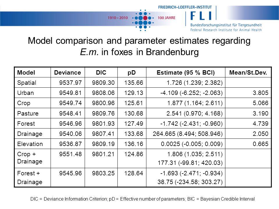 ModelDevianceDICpDEstimate (95 % BCI)Mean/St.Dev.