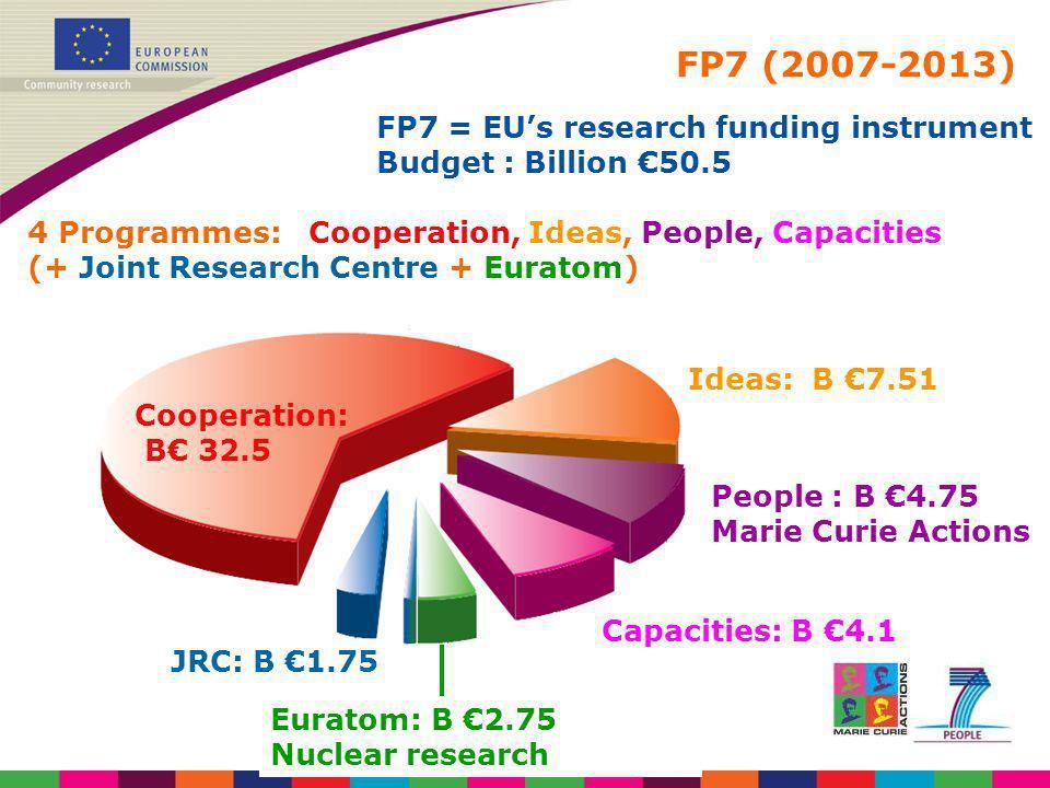FP7 (2007-2013) FP7 breakdown ( million) FP7 = EUs research funding instrument Budget : Billion 50.5 4 Programmes: Cooperation, Ideas, People, Capacit