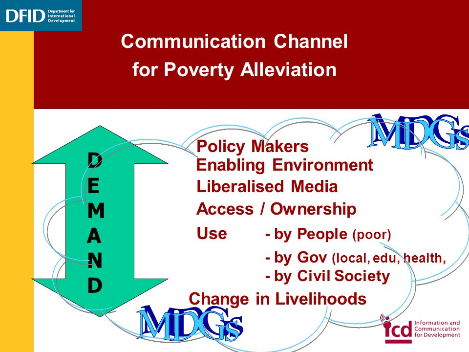 Communication for Poor Peoples Benefit Communication Channel for Poverty Alleviation Enabling Environment Liberalised Media Access / Ownership Use - by People (poor) - by Gov (local, edu, health, - by Civil Society Change in Livelihoods Policy Makers DEMANDDEMAND