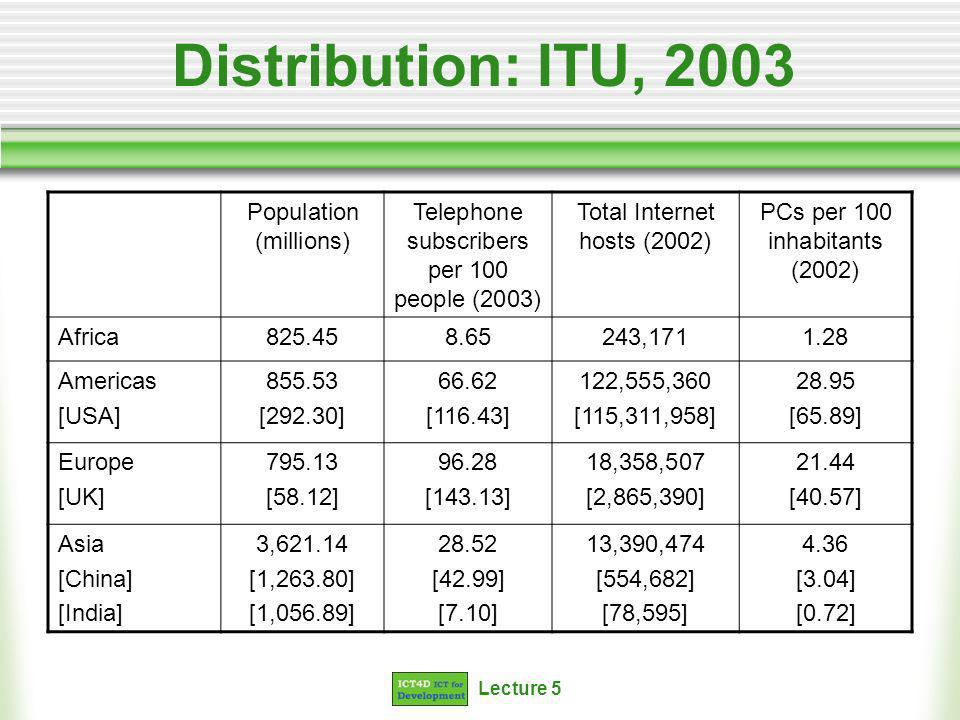 Lecture 5 Distribution: ITU, 2003 Population (millions) Telephone subscribers per 100 people (2003) Total Internet hosts (2002) PCs per 100 inhabitants (2002) Africa825.458.65243,1711.28 Americas [USA] 855.53 [292.30] 66.62 [116.43] 122,555,360 [115,311,958] 28.95 [65.89] Europe [UK] 795.13 [58.12] 96.28 [143.13] 18,358,507 [2,865,390] 21.44 [40.57] Asia [China] [India] 3,621.14 [1,263.80] [1,056.89] 28.52 [42.99] [7.10] 13,390,474 [554,682] [78,595] 4.36 [3.04] [0.72]