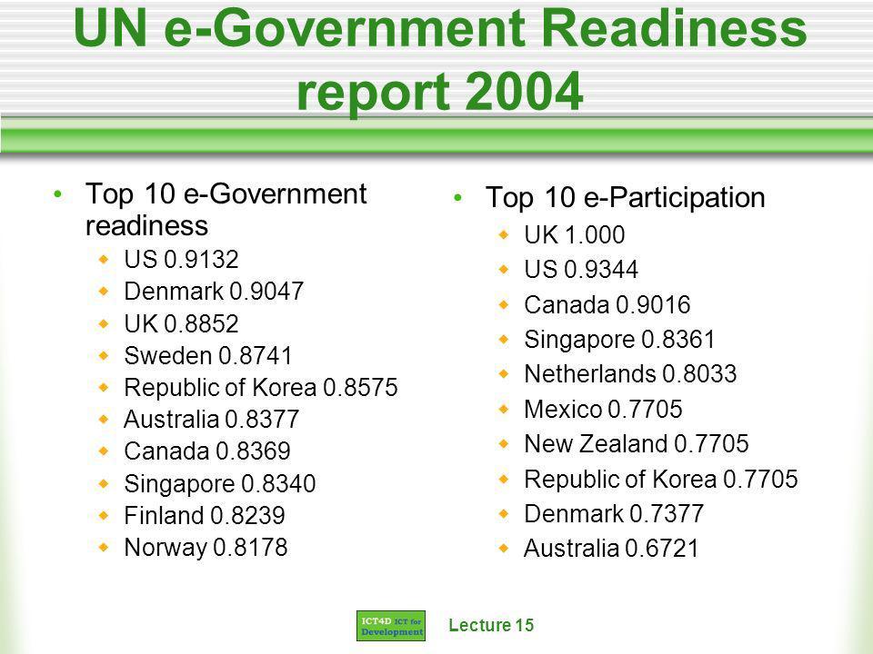 Lecture 15 UN e-Government Readiness report 2004 Top 10 e-Government readiness US 0.9132 Denmark 0.9047 UK 0.8852 Sweden 0.8741 Republic of Korea 0.8575 Australia 0.8377 Canada 0.8369 Singapore 0.8340 Finland 0.8239 Norway 0.8178 Top 10 e-Participation UK 1.000 US 0.9344 Canada 0.9016 Singapore 0.8361 Netherlands 0.8033 Mexico 0.7705 New Zealand 0.7705 Republic of Korea 0.7705 Denmark 0.7377 Australia 0.6721
