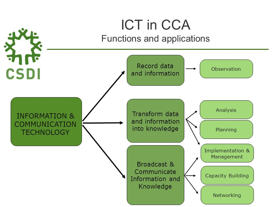 ICT in CCA Functions and applications INFORMATION & COMMUNICATION TECHNOLOGY Record data and information Transform data and information into knowledge Broadcast & Communicate Information and Knowledge Observation Analysis Planning Capacity BuildingNetworking Implementation & Management