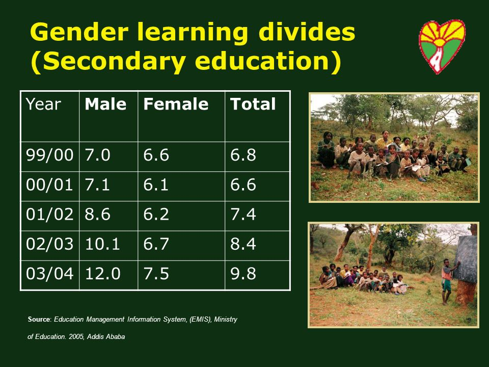 Gender learning divides (Secondary education) YearMaleFemaleTotal 99/ / / / / Source: Education Management Information System, (EMIS), Ministry of Education.