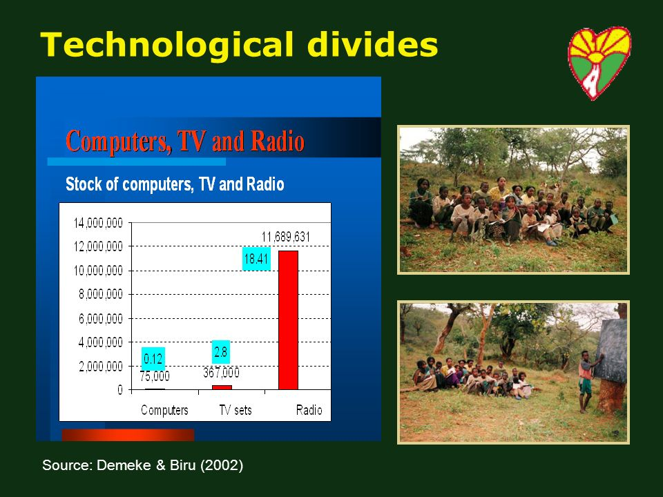 Technological divides Source: Demeke & Biru (2002)