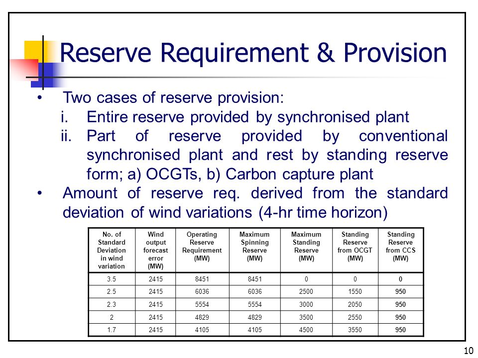 10 Reserve Requirement & Provision Two cases of reserve provision: i.Entire reserve provided by synchronised plant ii.Part of reserve provided by conv