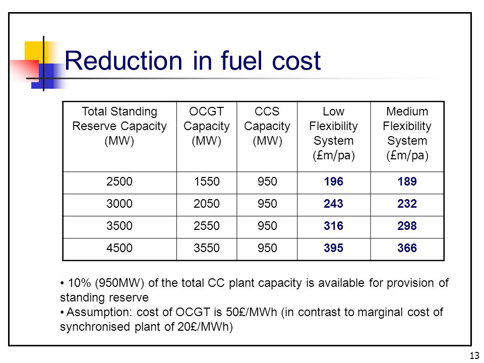 13 Total Standing Reserve Capacity (MW) OCGT Capacity (MW) CCS Capacity (MW) Low Flexibility System ( £m/pa ) Medium Flexibility System ( £m/pa ) Reduction in fuel cost 10% (950MW) of the total CC plant capacity is available for provision of standing reserve Assumption: cost of OCGT is 50£/MWh (in contrast to marginal cost of synchronised plant of 20£/MWh)