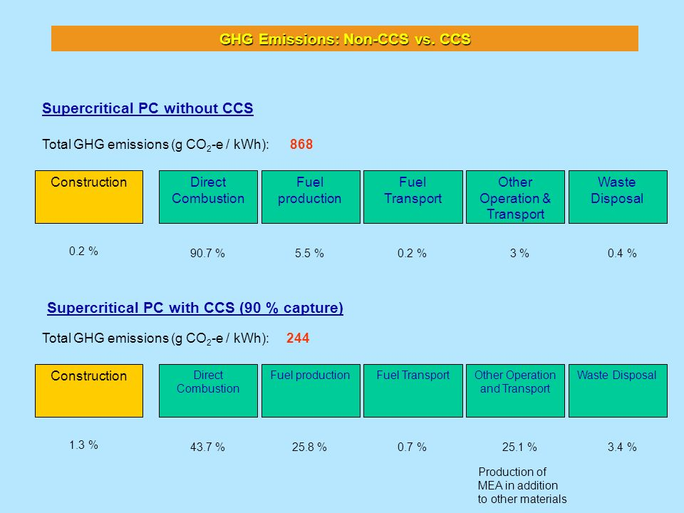 GHG Emissions: Non-CCS vs. CCS Construction Fuel production Direct Combustion Other Operation & Transport Fuel Transport Waste Disposal 90.7 % 0.2 % 5