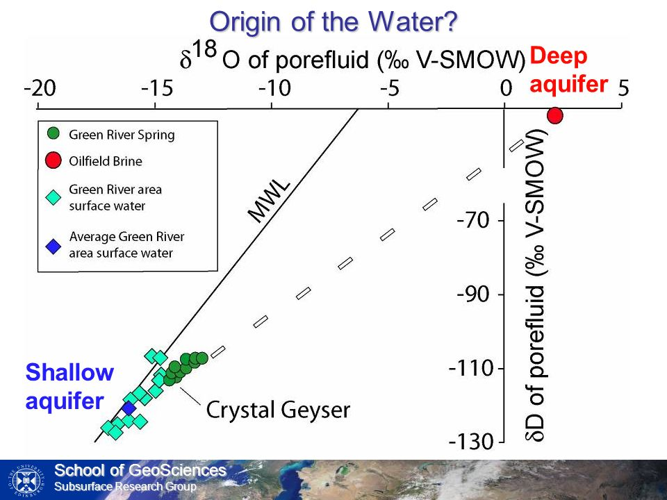 School of GeoSciences Subsurface Research Group Deep aquifer Shallow aquifer Origin of the Water?