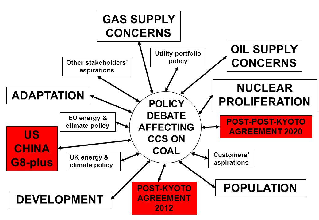 Post-post-Kyoto agreement Post-Kyoto agreement EU energy & climate policy UK energy & climate policy Utility portfolio policy Customers aspirations Ot