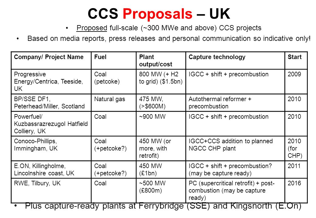 CCS Proposals – UK Company/ Project NameFuelPlant output/cost Capture technologyStart Progressive Energy/Centrica, Teeside, UK Coal (petcoke) 800 MW (