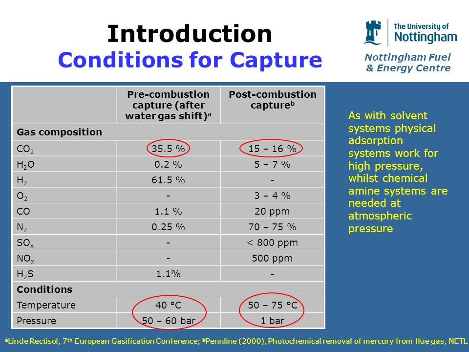 Nottingham Fuel & Energy Centre Introduction Conditions for Capture Pre-combustion capture (after water gas shift) a Post-combustion capture b Gas composition CO %15 – 16 % H2OH2O0.2 %5 – 7 % H2H %- O2O2 -3 – 4 % CO1.1 %20 ppm N2N %70 – 75 % SO x -< 800 ppm NO x -500 ppm H2SH2S1.1%- Conditions Temperature40 °C50 – 75 °C Pressure50 – 60 bar1 bar a Linde Rectisol, 7 th European Gasification Conference; b Pennline (2000), Photochemical removal of mercury from flue gas, NETL As with solvent systems physical adsorption systems work for high pressure, whilst chemical amine systems are needed at atmospheric pressure