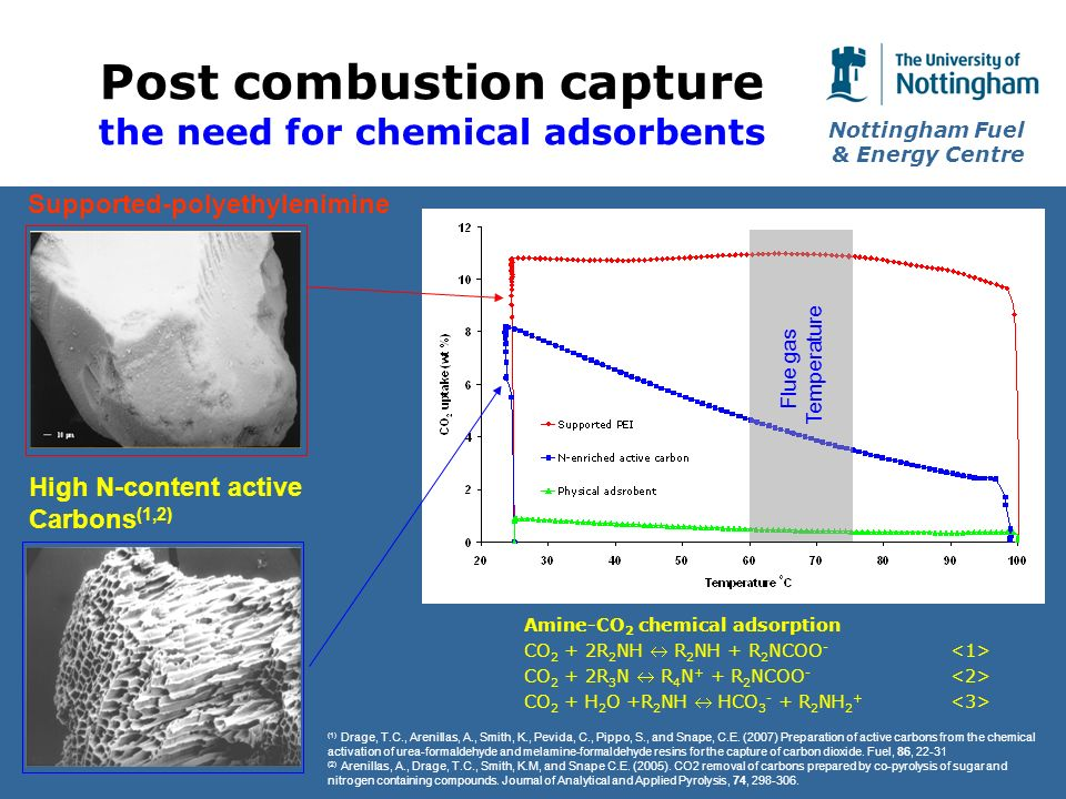 Nottingham Fuel & Energy Centre Post combustion capture the need for chemical adsorbents Flue gas Temperature Supported-polyethylenimine High N-content active Carbons (1,2) Amine-CO 2 chemical adsorption CO 2 + 2R 2 NH R 2 NH + R 2 NCOO - CO 2 + 2R 3 N R 4 N + + R 2 NCOO - CO 2 + H 2 O +R 2 NH HCO R 2 NH 2 + (1) Drage, T.C., Arenillas, A., Smith, K., Pevida, C., Pippo, S., and Snape, C.E.