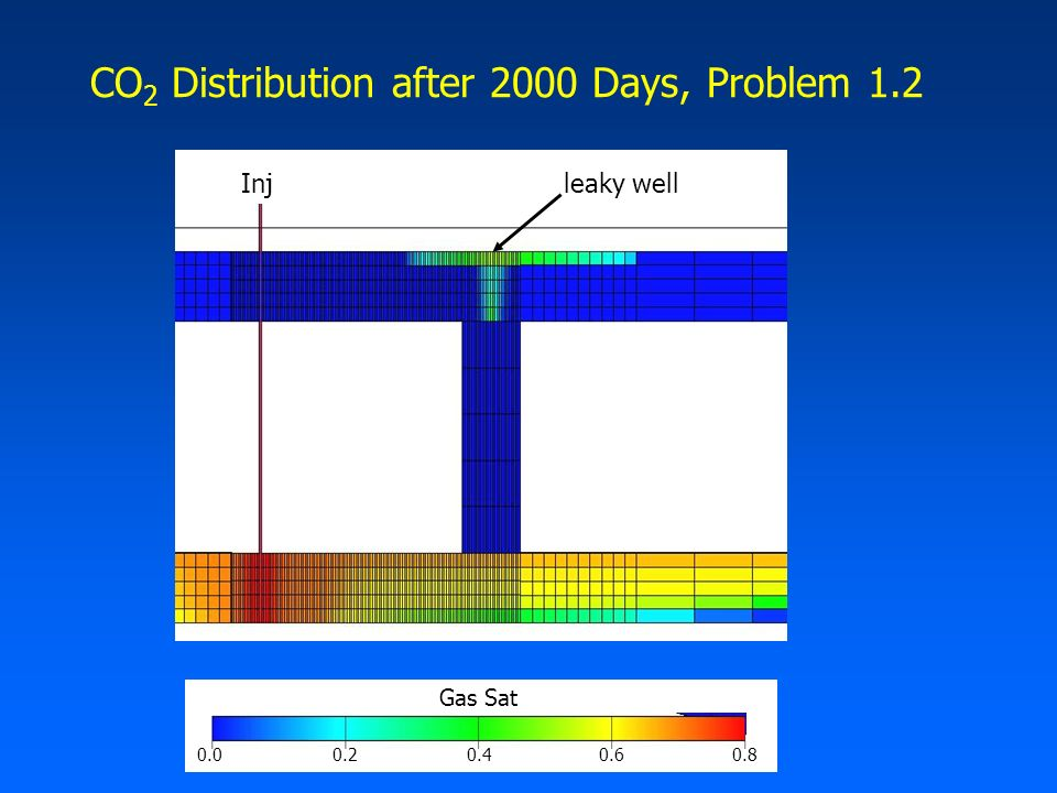CO 2 Distribution after 2000 Days, Problem 1.2 Gas Sat 0.00.20.40.60.8 Injleaky well