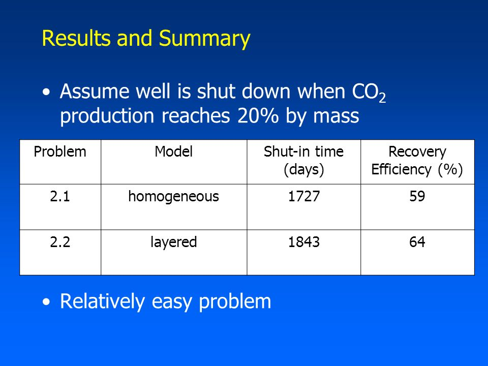 Results and Summary Assume well is shut down when CO 2 production reaches 20% by mass Relatively easy problem ProblemModelShut-in time (days) Recovery