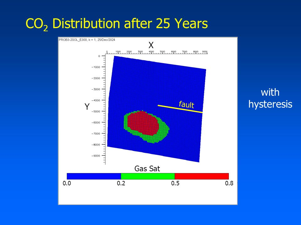 CO 2 Distribution after 25 Years Gas Sat 0.00.20.50.8 Y X with hysteresis fault