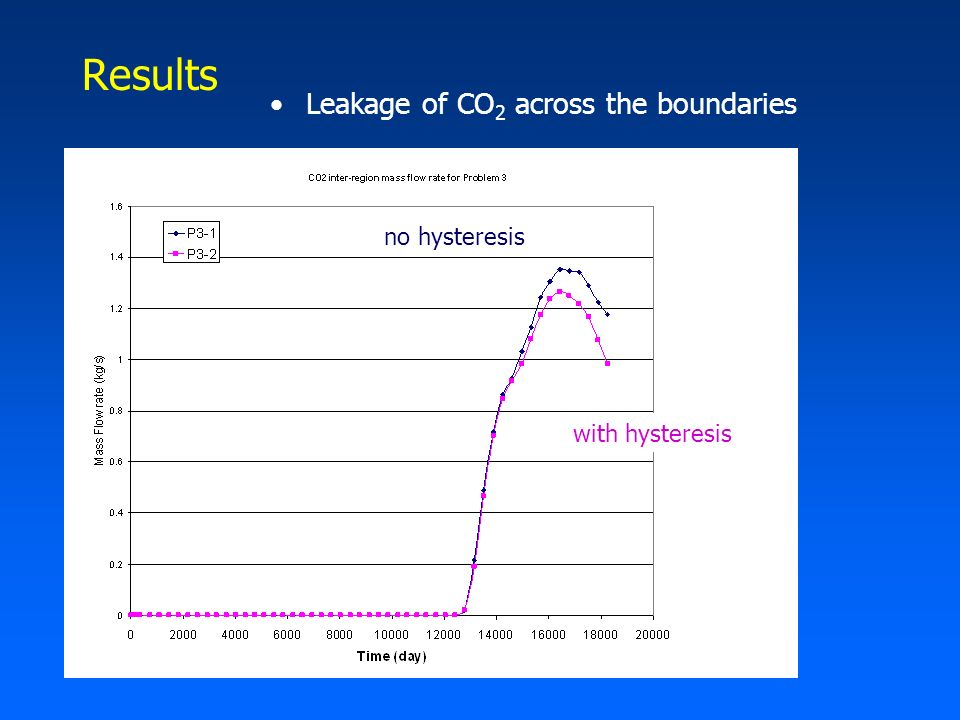 Results Leakage of CO 2 across the boundaries no hysteresis with hysteresis