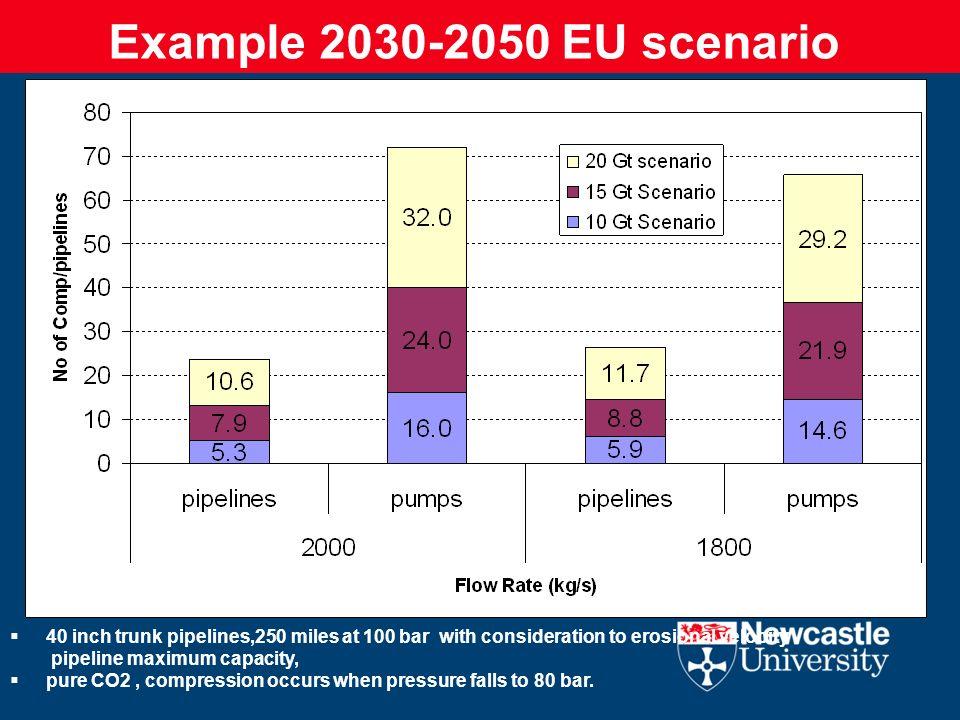 Example 2030-2050 EU scenario 40 inch trunk pipelines,250 miles at 100 bar with consideration to erosional velocity pipeline maximum capacity, pure CO
