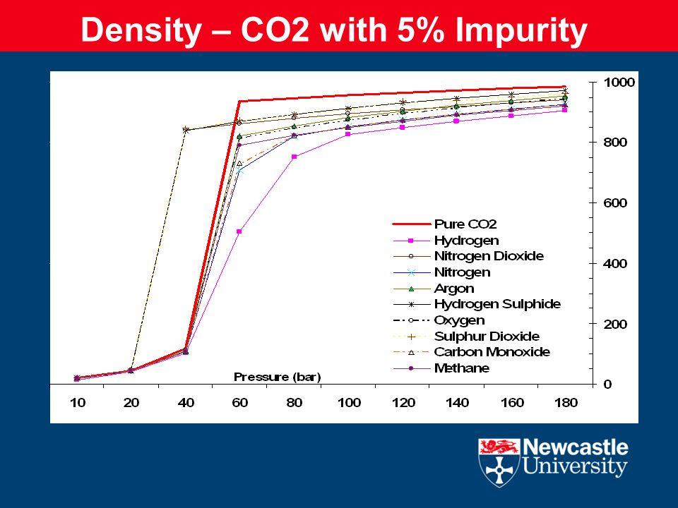 Density – CO2 with 5% Impurity