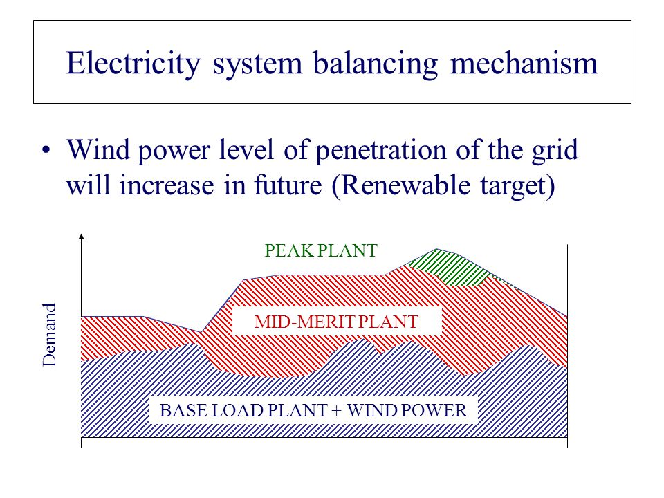 Wind power level of penetration of the grid will increase in future (Renewable target) Electricity system balancing mechanism Demand PEAK PLANT MID-MERIT PLANT BASE LOAD PLANT + WIND POWER